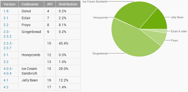 Android distribucijos statistika - sausis