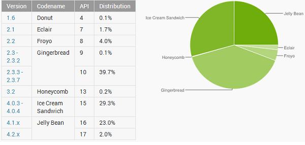 Android distribucijos statistika - kovas