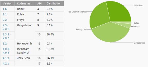 Android Distribucija balandis