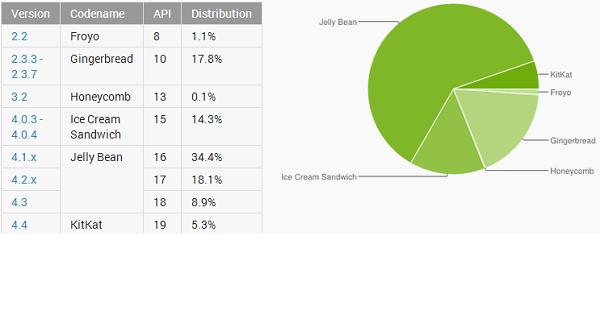 Kovo menesio android distribucijos statistika