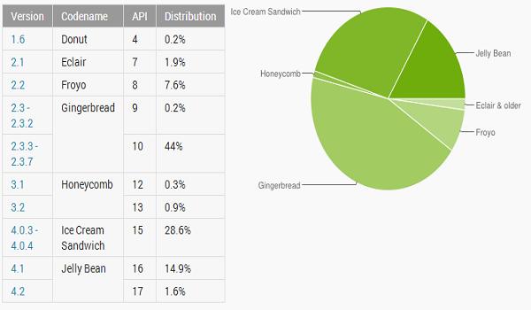 Android distribucija vasaris