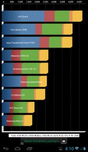 """Huawei MediaPad 7 Vogue """"Quadrant"""" testas"""